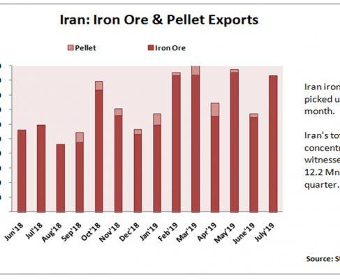 Iran Govt Plans to Impose Tariffs on Iron Ore Exports; IROPEX Opposes
